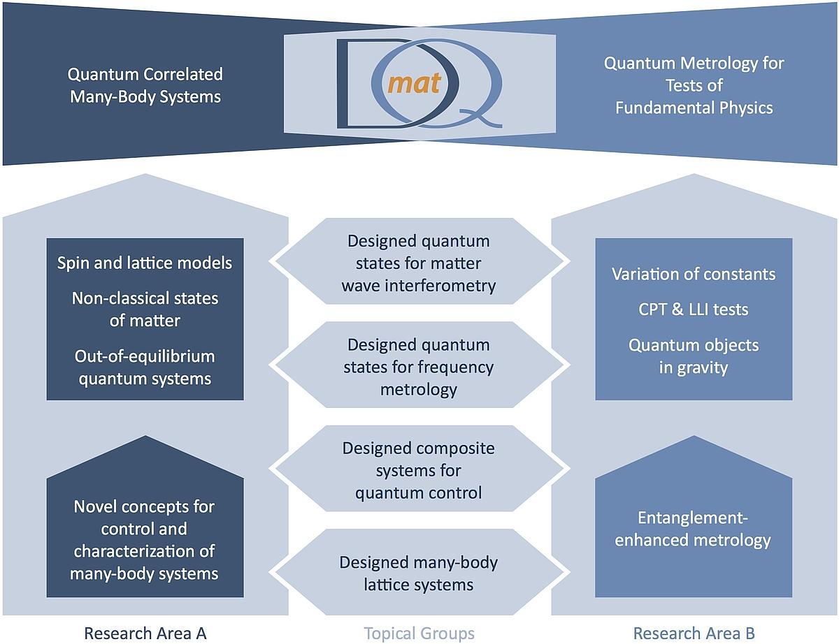 Schema der Forschungsstruktur in DQmat